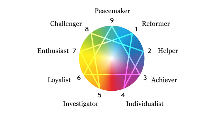 MBTI enneagram type of Type most likely to wonder if their enneatype is 5 or 8